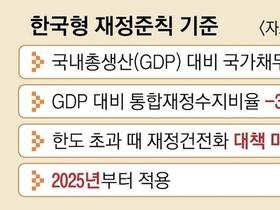 [재정준칙 ② ] 한국형 재정 준칙이란?
